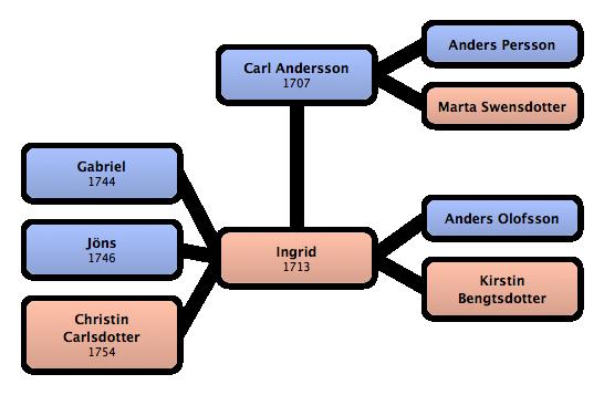 Familjen Carl Andersson