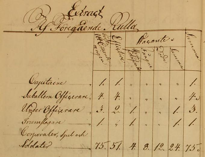 Sårade, döda, skadade vid Lif-kompaniet vid mönteringen den 8 juni 1807