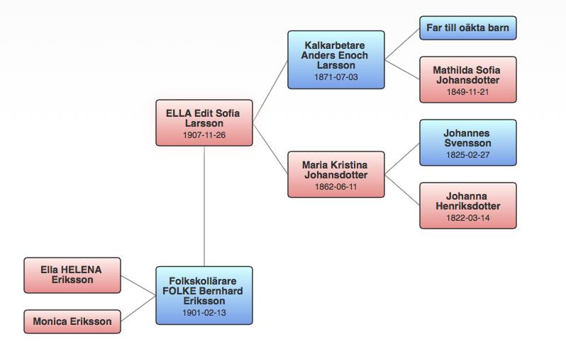 Familjen ELLA Edit Sofia Larsson