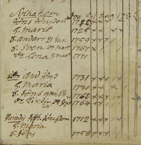 Familjen Anders Jönsson i Svikahem ca 1758