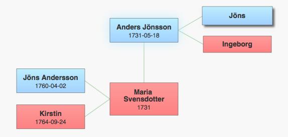 Familjen Anders Jönsson