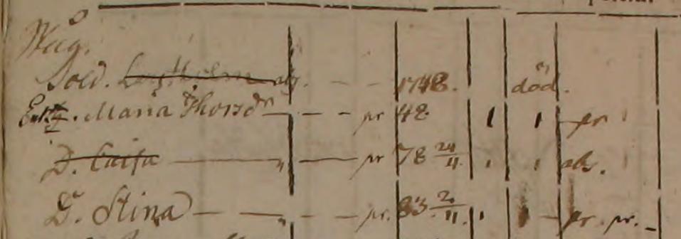 Familjen Lars Holm vid Holma Tomtens soldatboställe (1790-1798) (Bilden kommer i från www.arkivdigital.se)