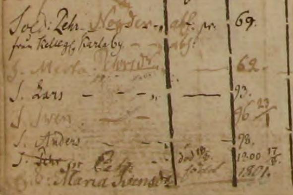 Familjen Pehr Nöjder i Lilla Skarpås 1790-1801