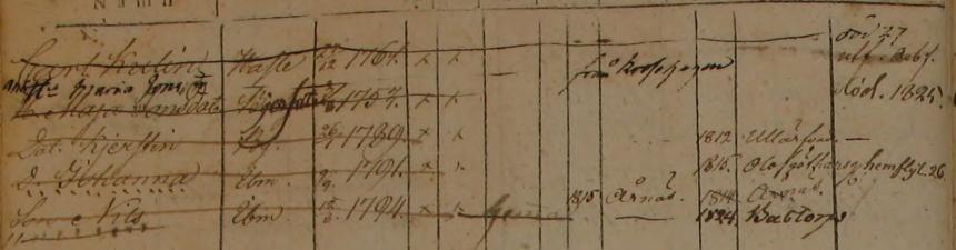 Familjen Carl Kullin backstugan under prästkvarnen 1806-1812