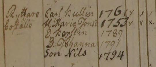 Familjen Carl Kullin i Ryttarbostället Noltorpa Kohlsäter 1793-1794
