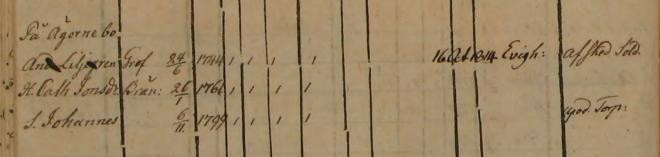 Familjen Anders Liljegren Torstensgården, Od 1813-1817 (Bild från www.arkivdigital.se)