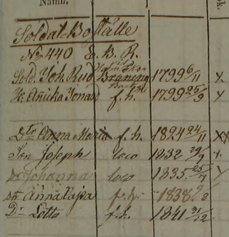 Familjen Johannes Ryd i Galtholmen, Od 1830-1843 (Bild från www.arkivdigtal.se)