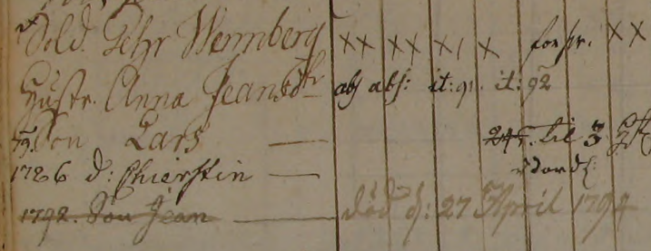 Familjen Pehr Wennber i Wäddingsbacke soldattorp, Grovare 1769-1794 (Bild från www.arkivdigital.se)