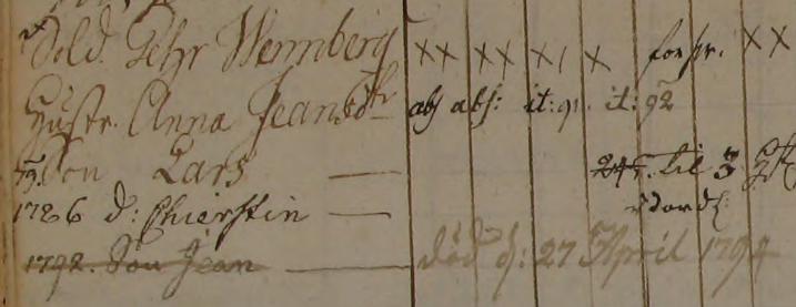 Familjen Pehr Wennberg i Wäddingsbacke soldattorp, Grovare 1769-1794 (Bild från www.arkivdigital.se)