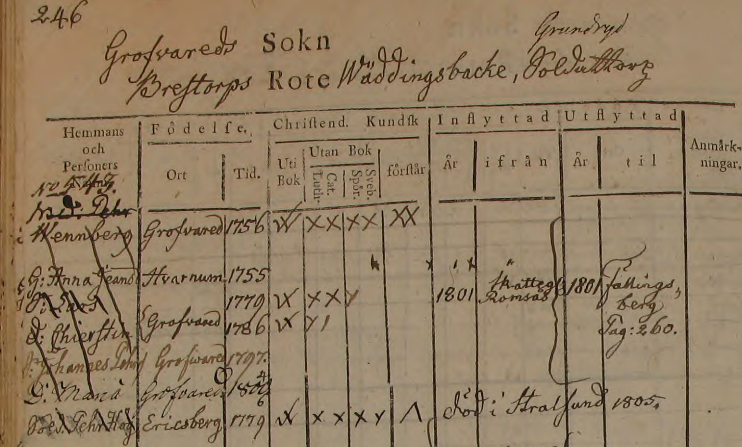 Familjen Pehr Wennberg i Wäddingsbacke soldattorp, Grovare 1794-1801 (Bild från www.arkivdigital.se)