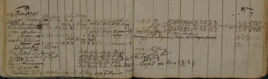 Familjen Petter Åshberg i Åstorps soldattorp 1790-1794 (Bild från www.arkivdigital.se)
