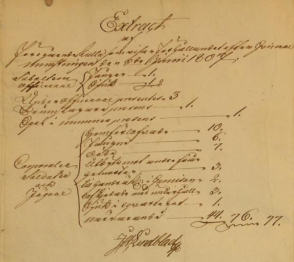 Situationen för Gäsene kompani 1807-06-08 i Stralsund (Bild från www.arkivdigital.se)