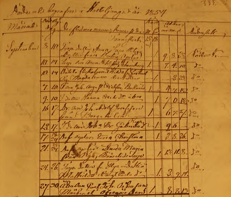 Holsljunga dödbok 1854 (Bild från www.arkivdigital.se)