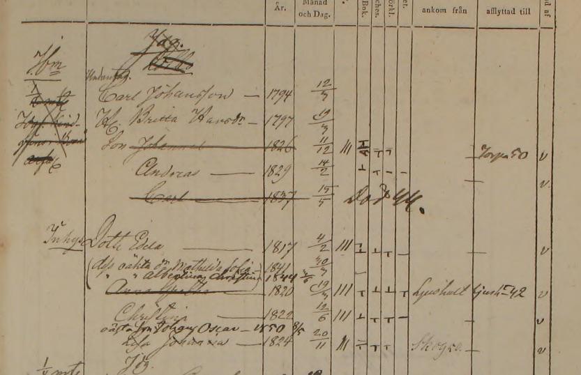 Familjen Carl Johansson och Britta Hansdotter i Källenäs, Kinnarumma 1842-1850 (bild från www.arkivdigital.se)