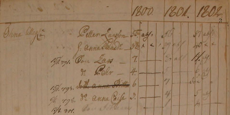 Familjen Petter Larsson Öna Lillegården, Tärby 1800-1802 (bild från www.arkivdigital.se)