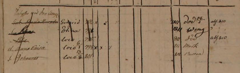Familjen Petter Larsson upphör Öna Lillegården Tärby 1812 (bild från www.arkivdigital.se)
